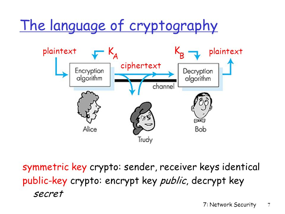 7: Network Security7 The language of cryptography symmetric key crypto: sender, receiver keys identical public-key crypto: encrypt key public, decrypt key secret Figure 7.3 goes here plaintext ciphertext K A K B