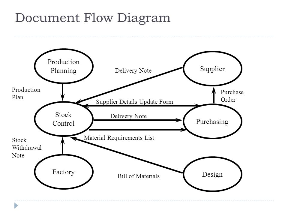 Document flow diagram data wiring diagrams document flow diagram sample document flow diagram production rh slideplayer com document flow diagram contoh document flow diagram for hotel reservation ccuart Gallery