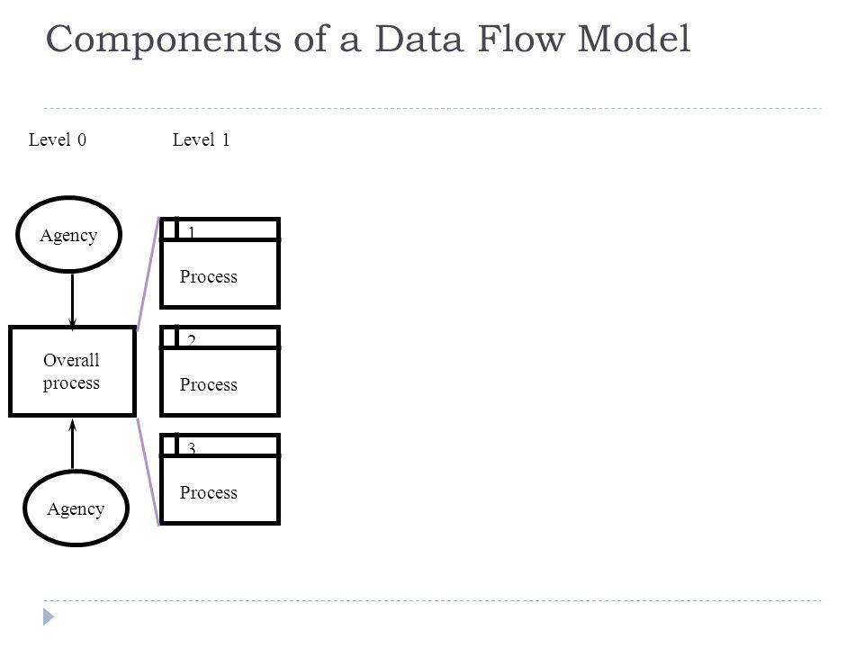 level 1 process flow diagram wiring diagram