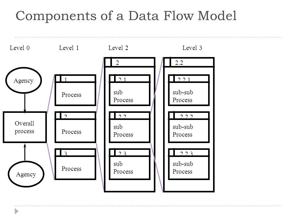 document flow diagram sample document flow diagram production rh slideplayer com Document Process Flow Diagram Document Process Flow Diagram