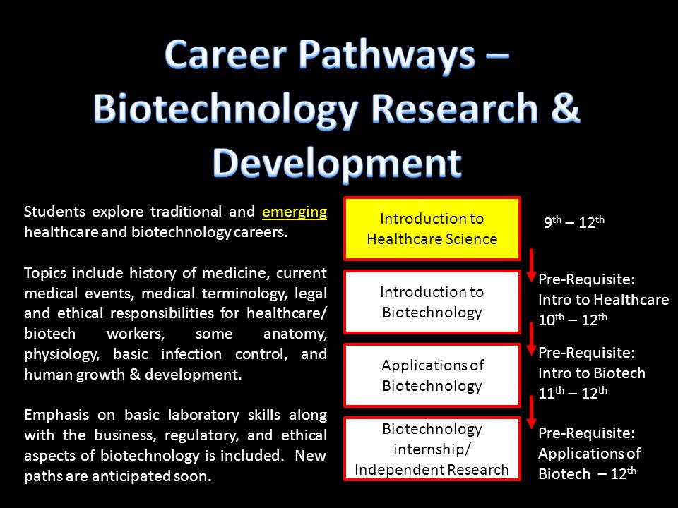 biotech research topics