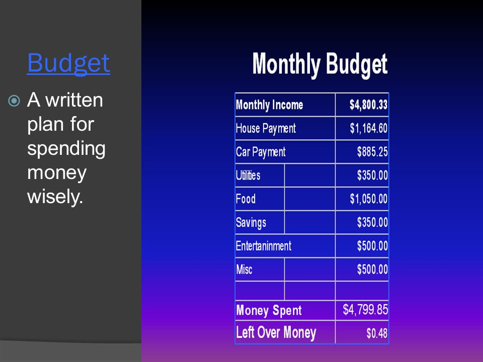 Budget  A written plan for spending money wisely.