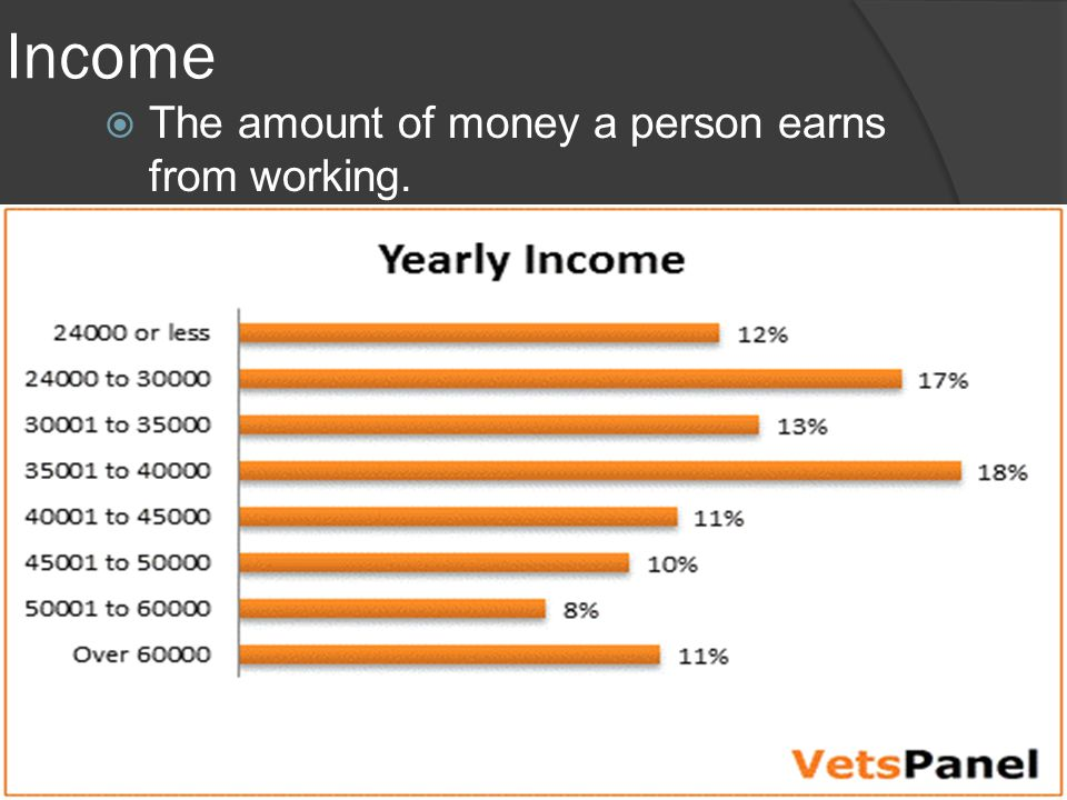 Income  The amount of money a person earns from working.