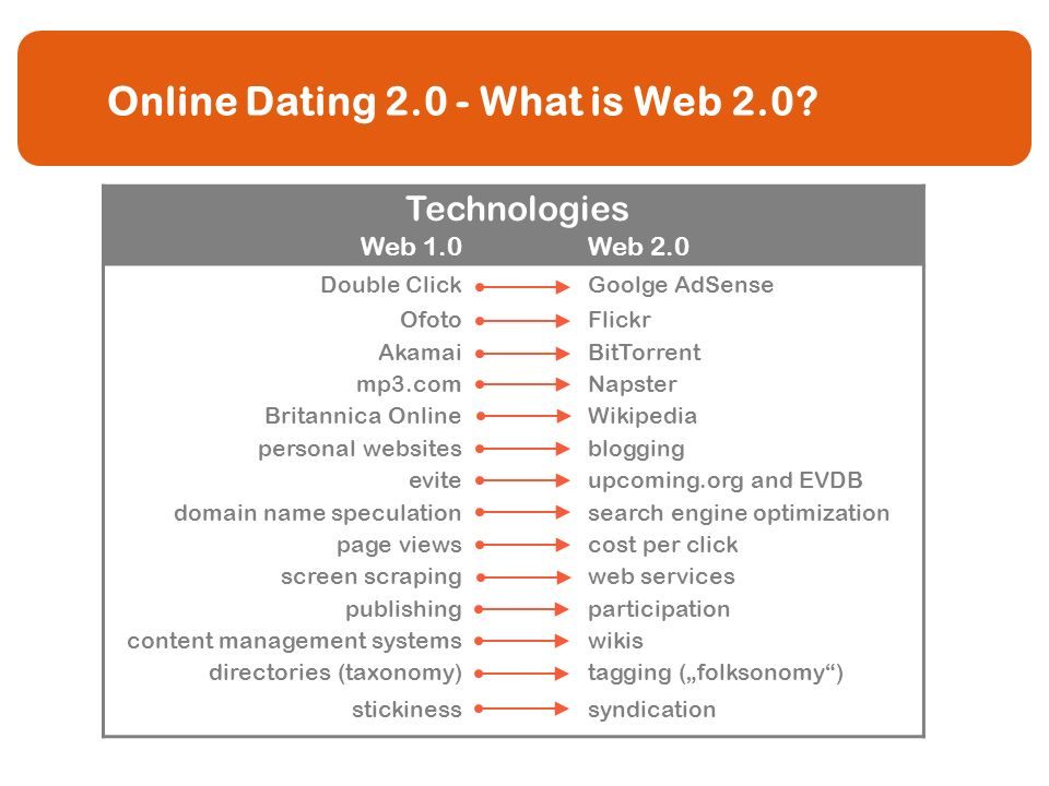 Web 2 0 for dating