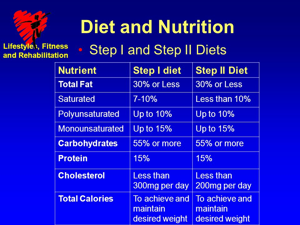 Lifestyles, Fitness and Rehabilitation Diet and Nutrition Step I and Step II Diets NutrientStep I dietStep II Diet Total Fat30% or Less Saturated7-10%Less than 10% PolyunsaturatedUp to 10% MonounsaturatedUp to 15% Carbohydrates55% or more Protein15% CholesterolLess than 300mg per day Less than 200mg per day Total CaloriesTo achieve and maintain desired weight