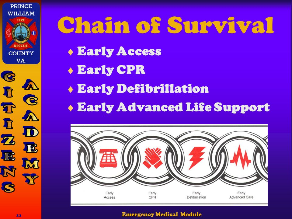 Emergency Medical Module 12 Chain of Survival  Early Access  Early CPR  Early Defibrillation  Early Advanced Life Support