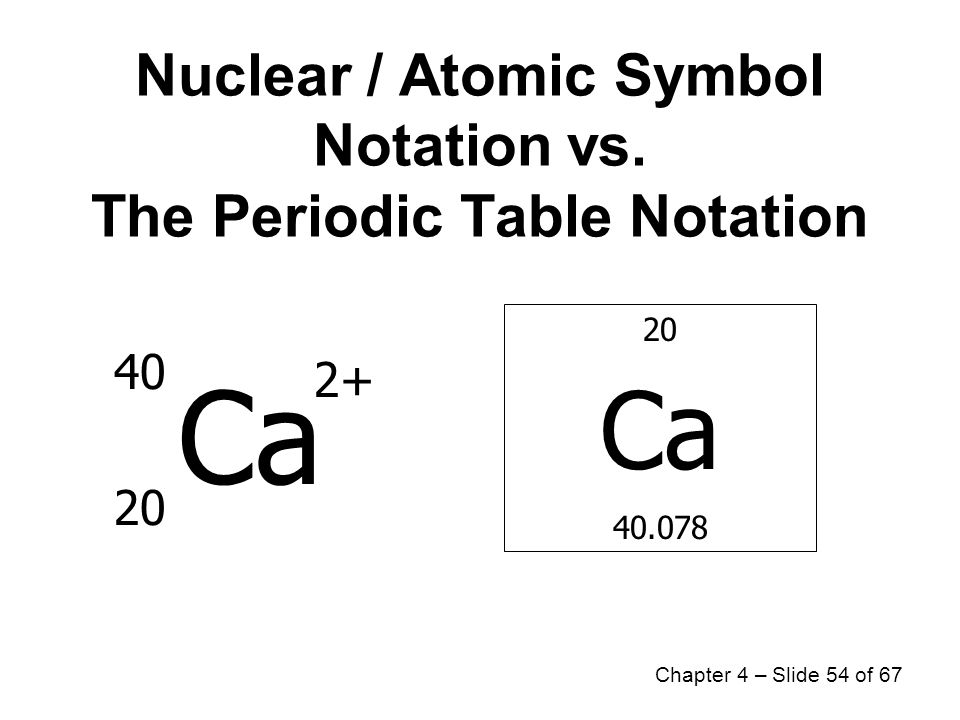 Chapter 4atoms And Elements Elements And Symbols The Periodic Table