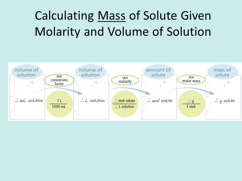 Calculating Mass of Solute Given Molarity and Volume of Solution