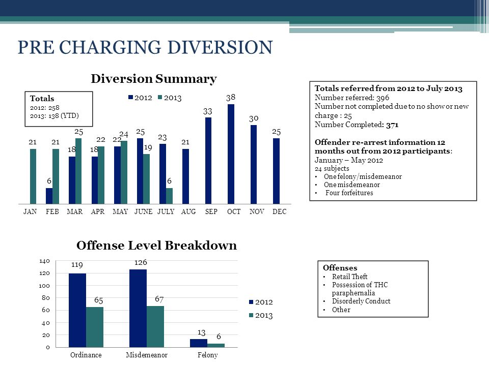 PRE CHARGING DIVERSION Offenses Retail Theft Possession of THC paraphernalia Disorderly Conduct Othe r Totals referred from 2012 to July 2013 Number referred: 396 Number not completed due to no show or new charge : 25 Number Completed: 371 Offender re-arrest information 12 months out from 2012 participants: January – May subjects One felony/misdemeanor One misdemeanor Four forfeitures