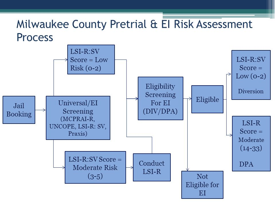 Milwaukee County Pretrial & EI Risk Assessment Process Jail Booking Universal/EI Screening (MCPRAI-R, UNCOPE, LSI-R: SV, Praxis) LSI-R:SV Score = Low Risk (0-2) LSI-R:SV Score = Moderate Risk (3-5) Conduct LSI-R Eligibility Screening For EI (DIV/DPA) Not Eligible for EI Eligible LSI-R:SV Score = Low (0-2) Diversion LSI-R Score = Moderate (14-33) DPA