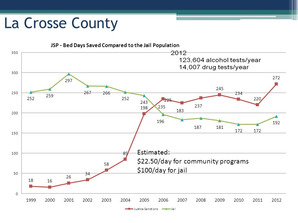 Estimated: $22.50/day for community programs $100/day for jail La Crosse County