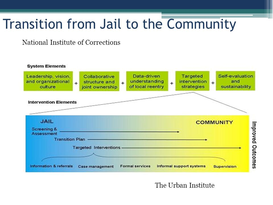 Transition from Jail to the Community The Urban Institute National Institute of Corrections