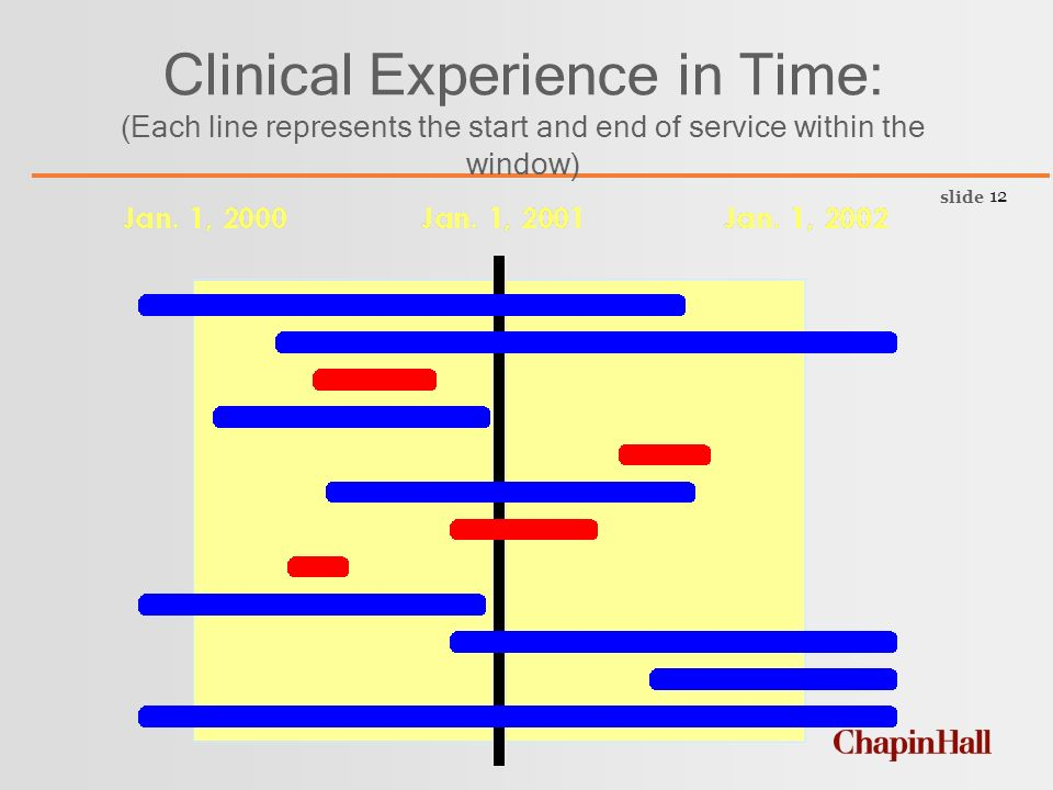 slide 12 Clinical Experience in Time: (Each line represents the start and end of service within the window)