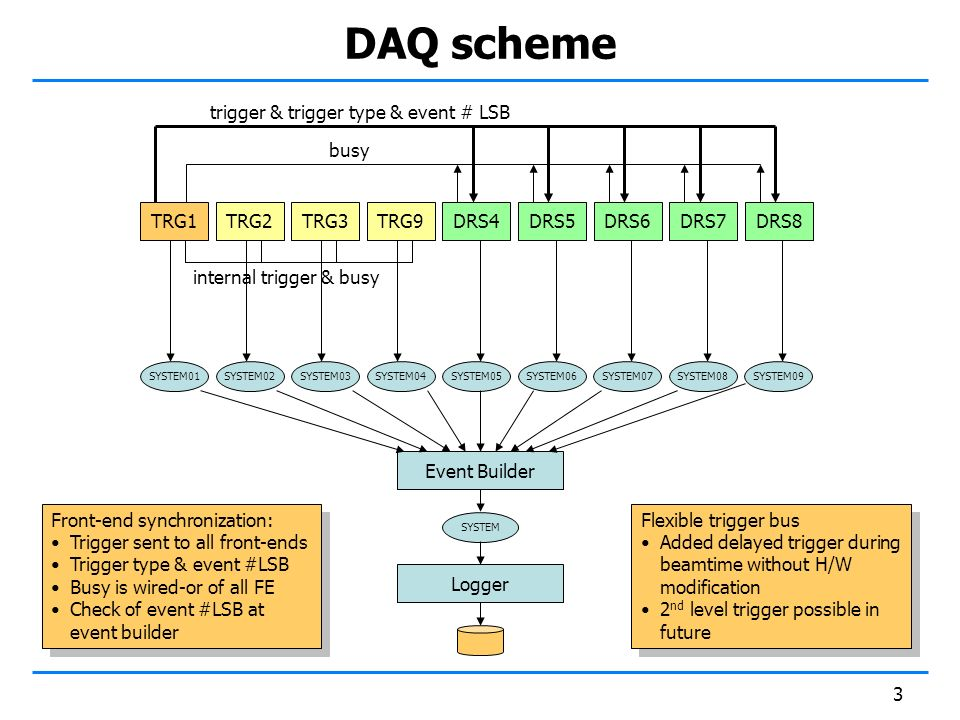 3 DAQ scheme TRG1TRG2TRG3TRG9DRS4DRS5DRS6DRS7DRS8 trigger & trigger type & event # LSB busy internal trigger & busy SYSTEM01SYSTEM02SYSTEM03SYSTEM04SYSTEM05SYSTEM06SYSTEM07SYSTEM08SYSTEM09 Event Builder SYSTEM Logger Front-end synchronization: Trigger sent to all front-ends Trigger type & event #LSB Busy is wired-or of all FE Check of event #LSB at event builder Front-end synchronization: Trigger sent to all front-ends Trigger type & event #LSB Busy is wired-or of all FE Check of event #LSB at event builder Flexible trigger bus Added delayed trigger during beamtime without H/W modification 2 nd level trigger possible in future Flexible trigger bus Added delayed trigger during beamtime without H/W modification 2 nd level trigger possible in future
