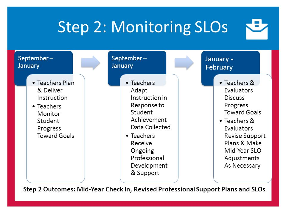 Step 2: Monitoring SLOs September – January Teachers Plan & Deliver Instruction Teachers Monitor Student Progress Toward Goals September – January Teachers Adapt Instruction in Response to Student Achievement Data Collected Teachers Receive Ongoing Professional Development & Support January - February Teachers & Evaluators Discuss Progress Toward Goals Teachers & Evaluators Revise Support Plans & Make Mid-Year SLO Adjustments As Necessary Step 2 Outcomes: Mid-Year Check In, Revised Professional Support Plans and SLOs