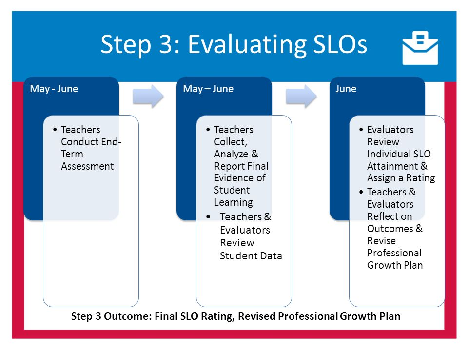 Step 3: Evaluating SLOs May - June Teachers Conduct End- Term Assessment May – June Teachers Collect, Analyze & Report Final Evidence of Student Learning Teachers & Evaluators Review Student Data June Evaluators Review Individual SLO Attainment & Assign a Rating Teachers & Evaluators Reflect on Outcomes & Revise Professional Growth Plan Step 3 Outcome: Final SLO Rating, Revised Professional Growth Plan