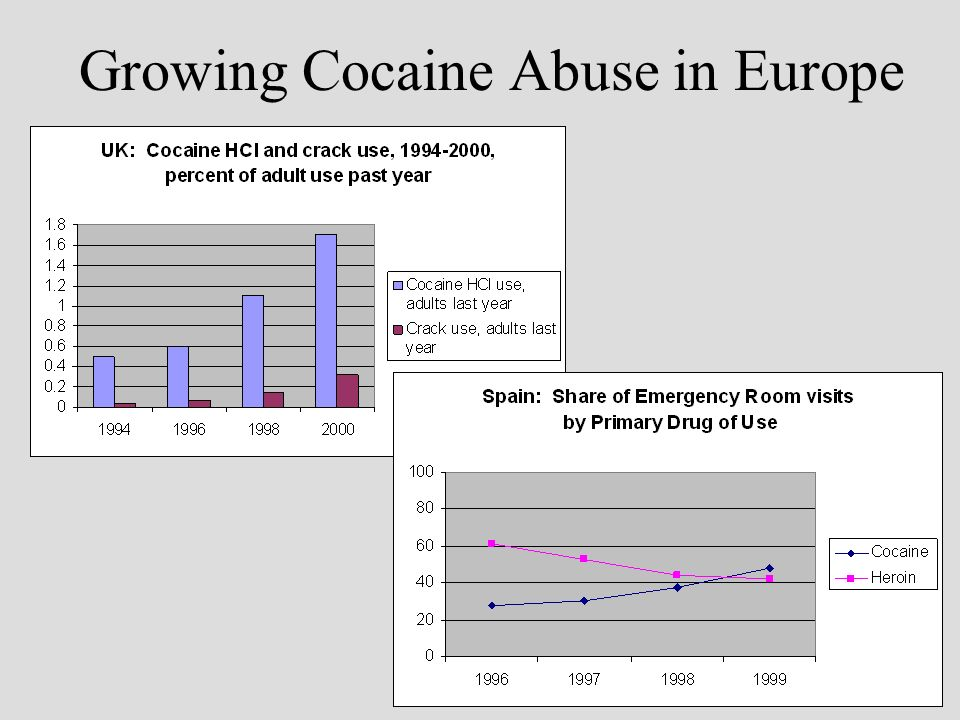 Growing Cocaine Abuse in Europe