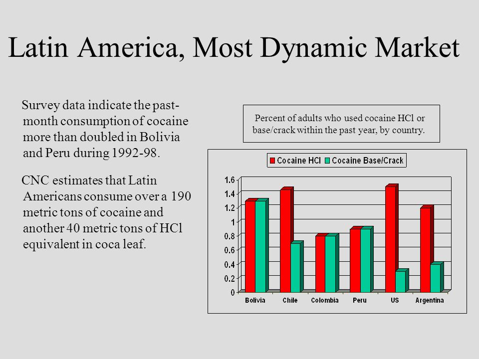 Latin America, Most Dynamic Market Survey data indicate the past- month consumption of cocaine more than doubled in Bolivia and Peru during