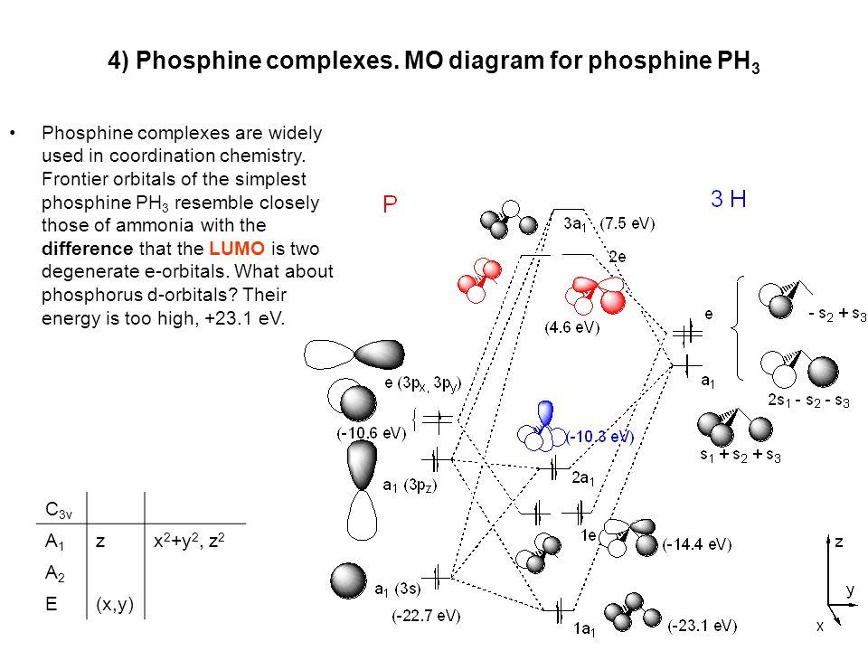 Phosphine Molecular Orbital Diagram Wiring Diagram Database