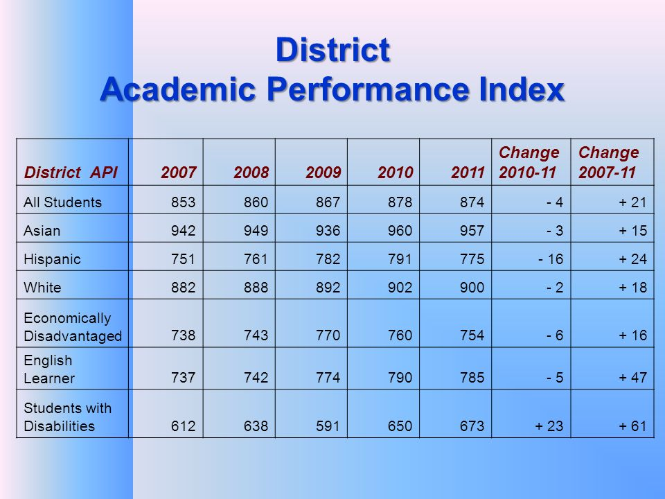District Academic Performance Index District API Change Change All Students Asian Hispanic White Economically Disadvantaged English Learner Students with Disabilities