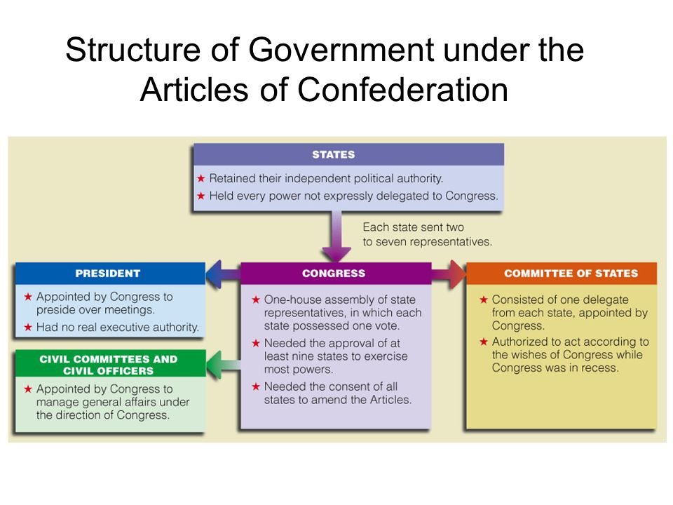 Structure of Government under the Articles of Confederation