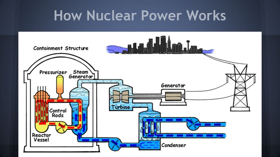 Bellwork How Is Nuclear Energy Typically Portrayed In Media Such As