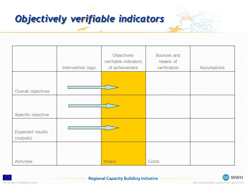 This project is funded by the EUAnd implemented by a consortium led by MWH Objectively verifiable indicators Intervention logic Objectively verifiable indicators of achievement Sources and means of verificationAssumptions Overall objectives Specific objective Expected results (outputs) Activities MeansCosts