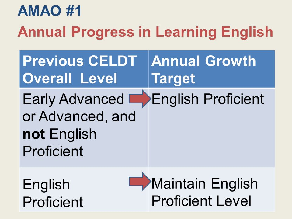 Previous CELDT Overall Level Annual Growth Target Early Advanced or Advanced, and not English Proficient English Proficient English Proficient Maintain English Proficient Level AMAO #1 Annual Progress in Learning English