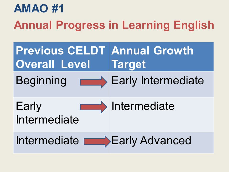 Previous CELDT Overall Level Annual Growth Target BeginningEarly Intermediate Intermediate Early Advanced AMAO #1 Annual Progress in Learning English
