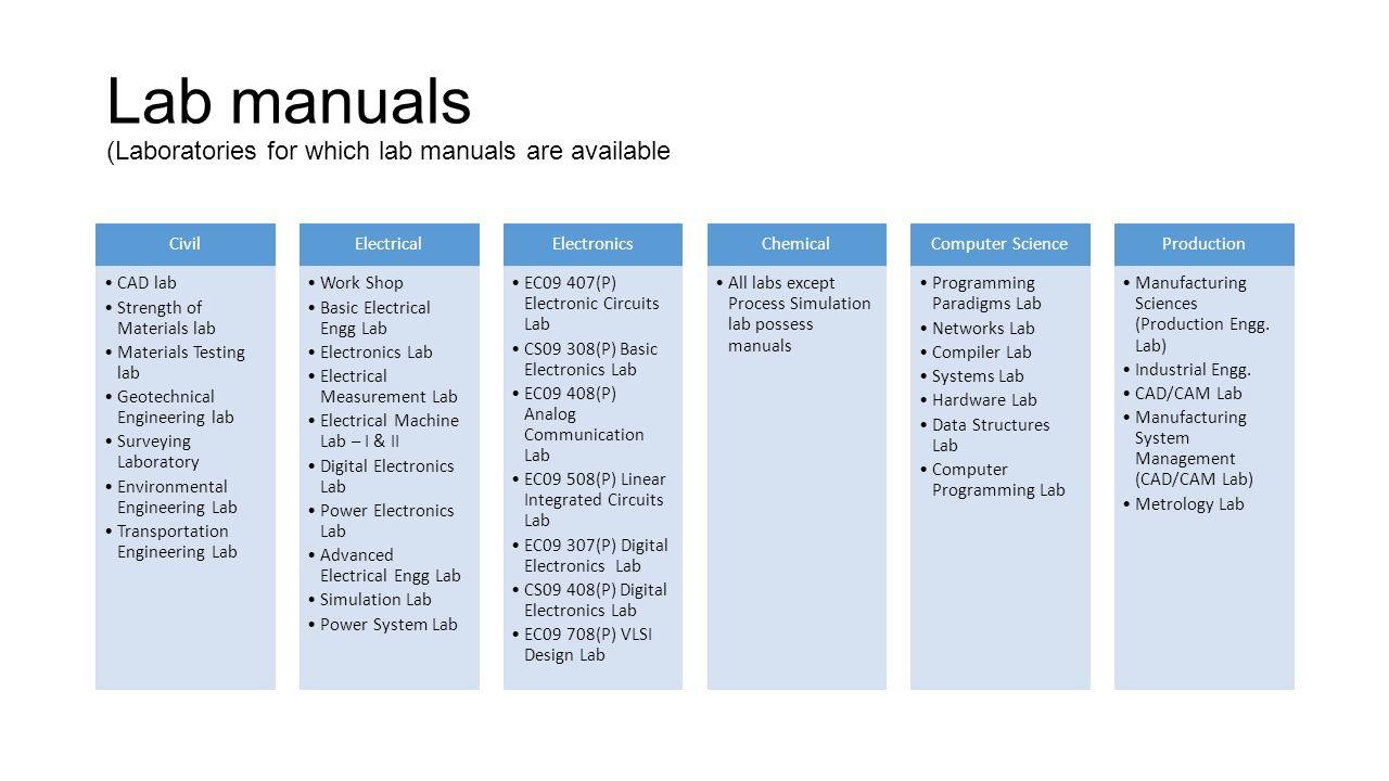 Autocad lab manual | auto cad | computer program.