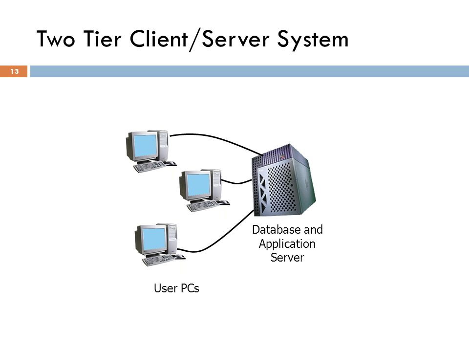 Two Tier Client/Server System 13 User PCs Database and Application Server