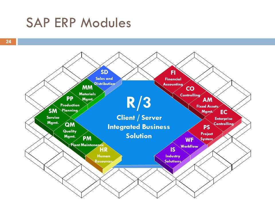 SAP ERP Modules 24 R/3 FI Financial Accounting CO Controlling PS Project System WF Workflow IS Industry Solutions MM Materials Mgmt.