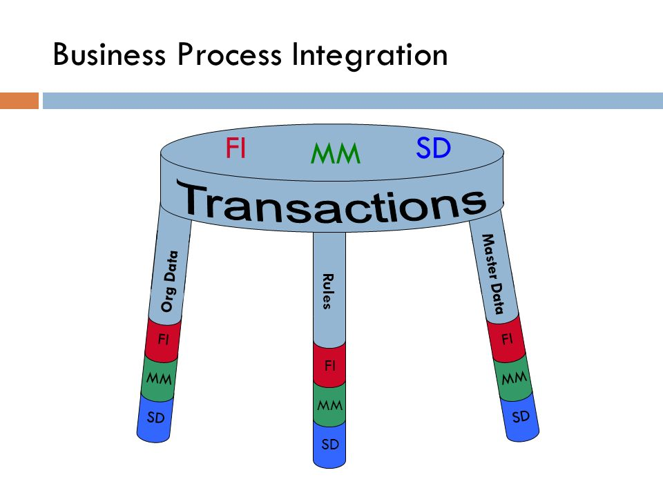 Business Process Integration FI MM SD Org Data Rules FI MM SD Master Data FI MM SD FISD MM