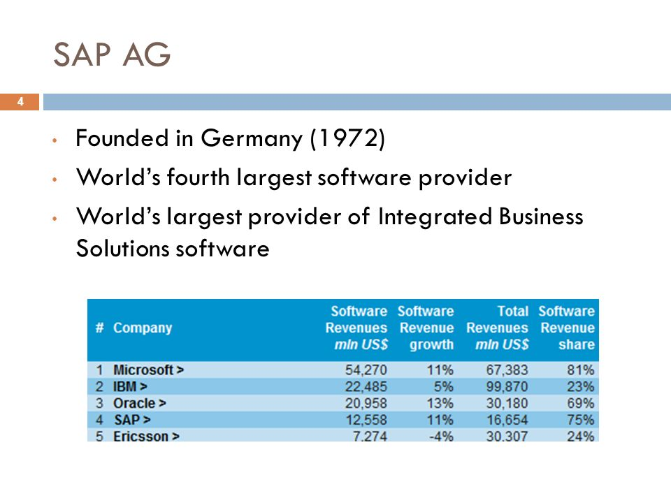 SAP AG 4 Founded in Germany (1972) World's fourth largest software provider World's largest provider of Integrated Business Solutions software