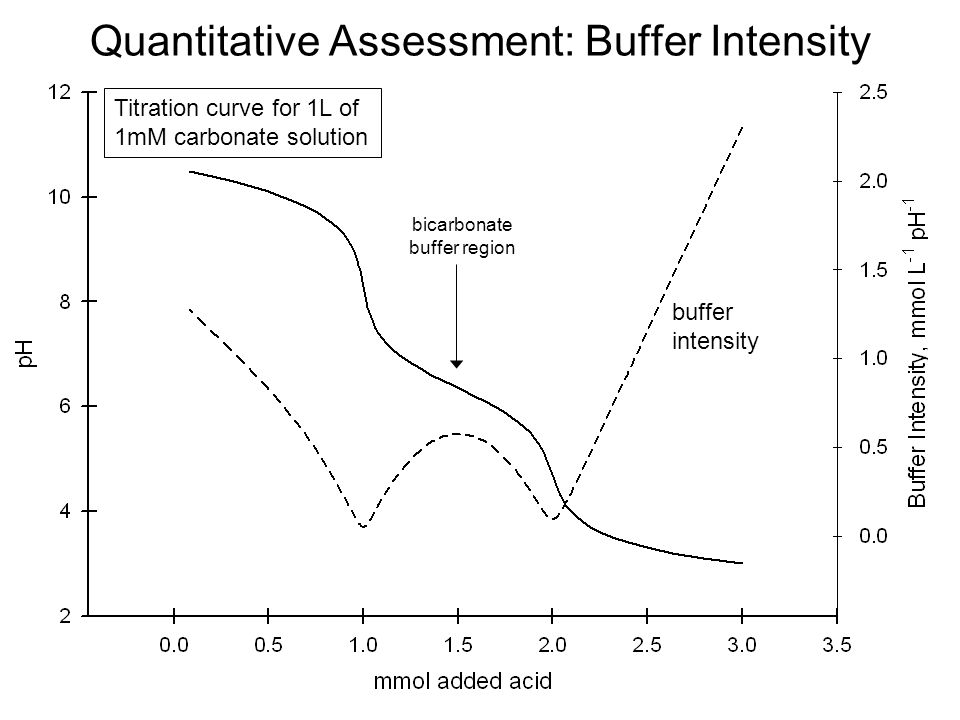 chemistry buffers: bicarbonate buffers essay The phase solubility profiles of complexes prepared in water, acetate buffer, and phosphate buffers were classified as a(l)-type, indicating the formation of a 1:1 stoichiometric inclusion complex the equilibrium solubility of dha was enhanced as a function of hpbetacd concentration.