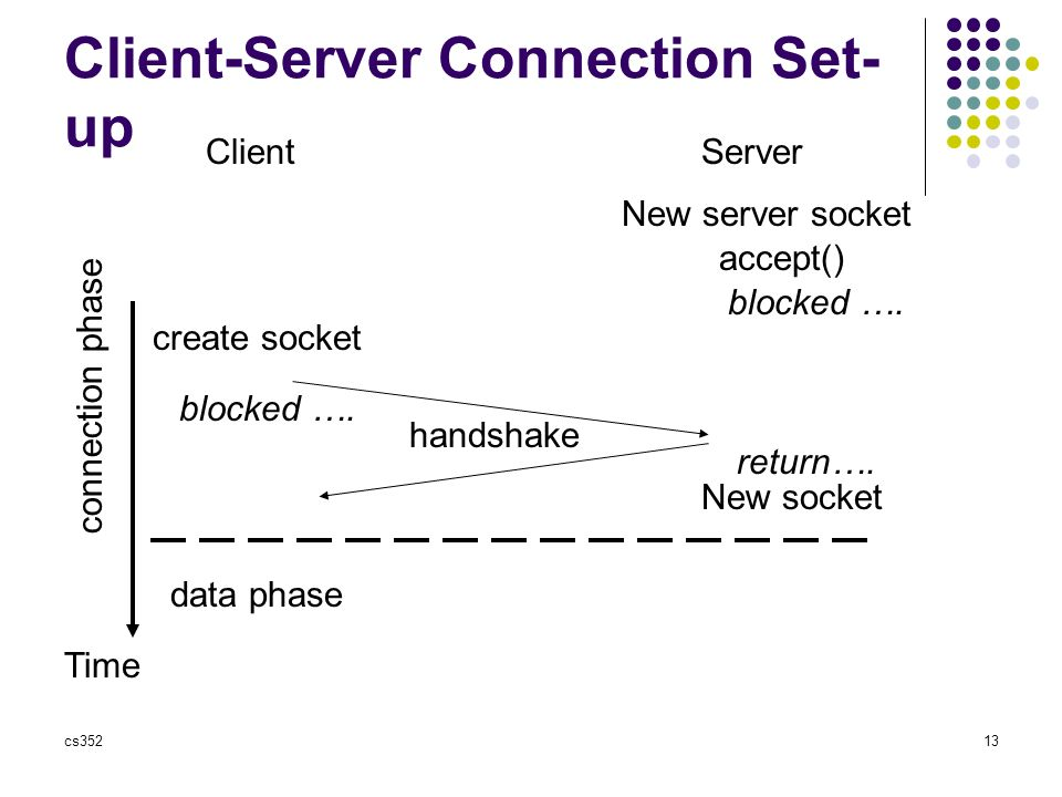 cs35213 Client-Server Connection Set- up ClientServer Time New server socket create socket accept() blocked ….