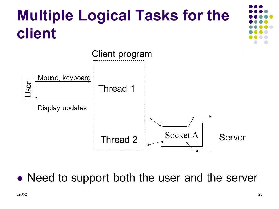 cs35229 Multiple Logical Tasks for the client Need to support both the user and the server Socket A Server User Client program Mouse, keyboard Display updates Thread 1 Thread 2