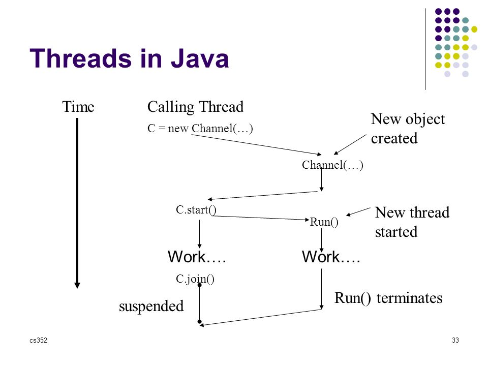 cs35233 Threads in Java Time C = new Channel(…) Channel(…) C.start() Run() Work….