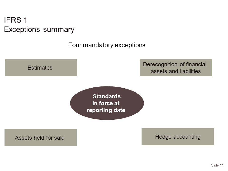 Slide 11 IFRS 1 Exceptions summary Four mandatory exceptions Derecognition of financial assets and liabilities Assets held for sale Hedge accounting Standards in force at reporting date Estimates