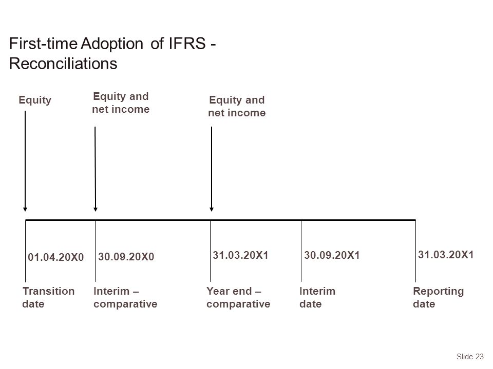 Slide 23 First-time Adoption of IFRS - Reconciliations EquityEquity and net income Reporting date Transition date X0 Year end – comparative X1 Equity and net income Interim – comparative X0 Interim date X1