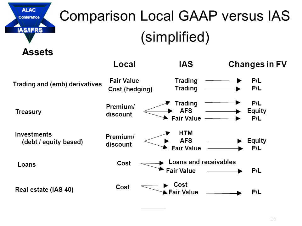 IAS/IFRS ALACConference 26 Comparison Local GAAP versus IAS (simplified) Assets LocalIASChanges in FV Trading and (emb) derivatives Fair ValueTradingP/L Cost (hedging) TradingP/L TradingP/L Treasury Premium/ discount AFSEquity Fair ValueP/L Investments HTM (debt / equity based) AFSEquity Fair ValueP/L Loans Cost Loans and receivables Fair ValueP/L Real estate (IAS 40) Cost Fair ValueP/L Premium/ discount