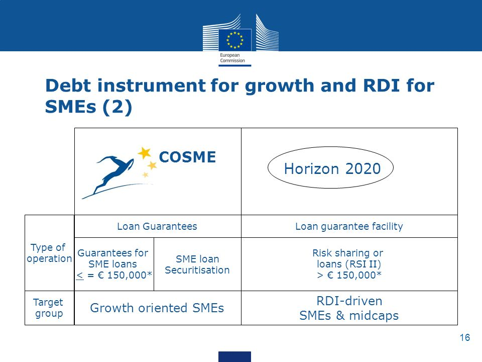 16 Debt instrument for growth and RDI for SMEs (2) Horizon 2020 Loan Guarantees COSME Growth oriented SMEs Target group Type of operation Guarantees for SME loans < = € 150,000* SME loan Securitisation RDI-driven SMEs & midcaps Risk sharing or loans (RSI II) > € 150,000* Loan guarantee facility