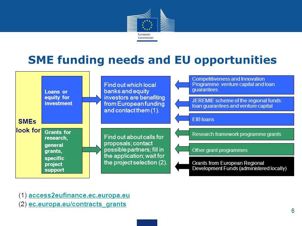 6 SME funding needs and EU opportunities Loans or equity for investment Grants for research, general grants, specific project support SMEs look for Find out which local banks and equity investors are benefiting from European funding and contact them (1).