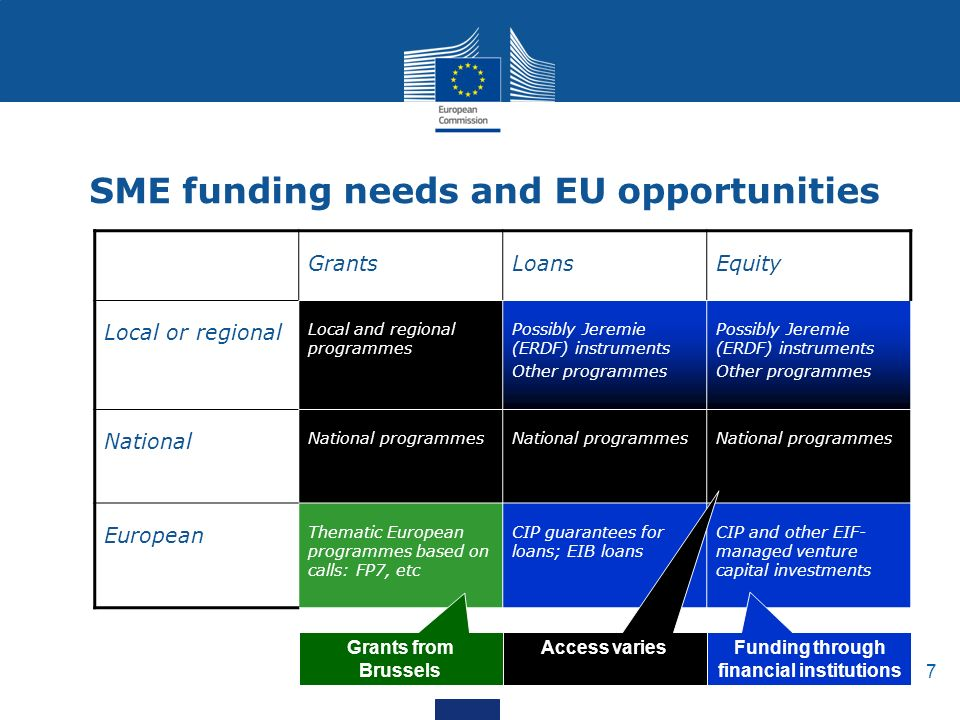 7 SME funding needs and EU opportunities GrantsLoansEquity Local or regional Local and regional programmes Possibly Jeremie (ERDF) instruments Other programmes Possibly Jeremie (ERDF) instruments Other programmes National National programmes European Thematic European programmes based on calls: FP7, etc CIP guarantees for loans; EIB loans CIP and other EIF- managed venture capital investments Grants from Brussels Funding through financial institutions Access varies