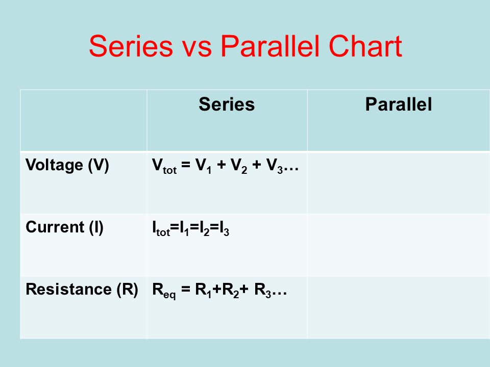 Series vs Parallel Chart SeriesParallel Voltage (V)V tot = V 1 + V 2 + V 3 … Current (I)I tot =I 1 =I 2 =I 3 Resistance (R)R eq = R 1 +R 2 + R 3 …