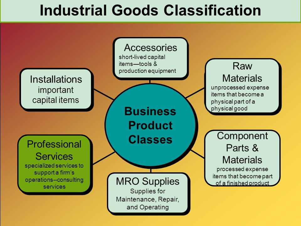 Industrial Goods Classification MRO Supplies Supplies for Maintenance, Repair, and Operating MRO Supplies Supplies for Maintenance, Repair, and Operating Component Parts & Materials processed expense items that become part of a finished product Raw Materials unprocessed expense items that become a physical part of a physical good Raw Materials unprocessed expense items that become a physical part of a physical good Accessories short-lived capital items—tools & production equipment Installations important capital items Installations important capital items Professional Services specialized services to support a firm's operations--consulting services Professional Services specialized services to support a firm's operations--consulting services Business Product Classes Business Product Classes