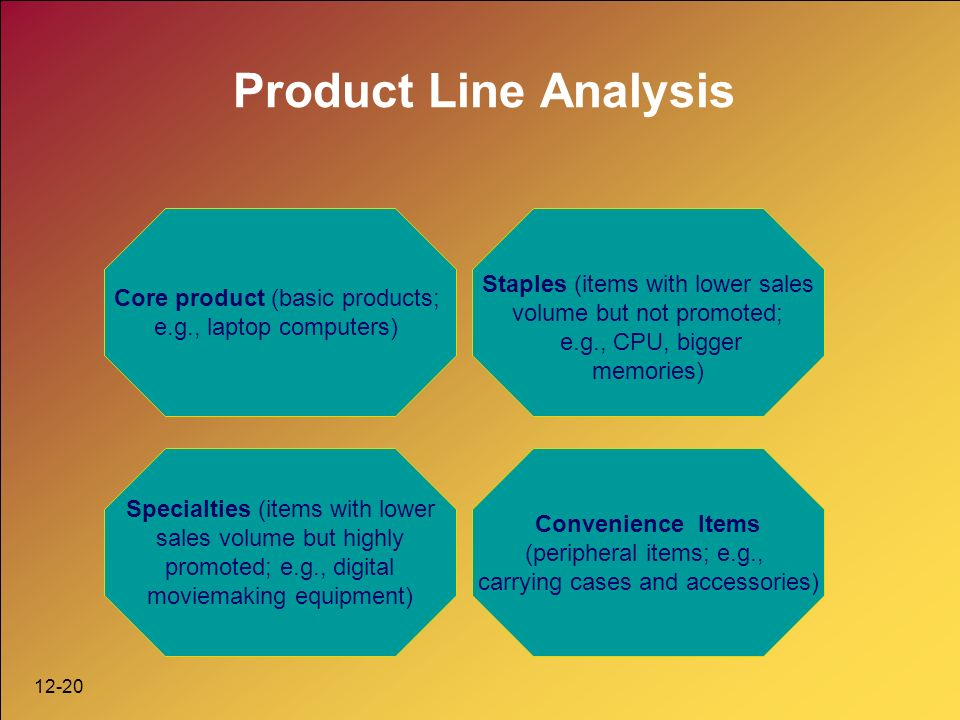 12-20 Product Line Analysis Convenience Items (peripheral items; e.g., carrying cases and accessories) Core product (basic products; e.g., laptop computers) Staples (items with lower sales volume but not promoted; e.g., CPU, bigger memories) Specialties (items with lower sales volume but highly promoted; e.g., digital moviemaking equipment)