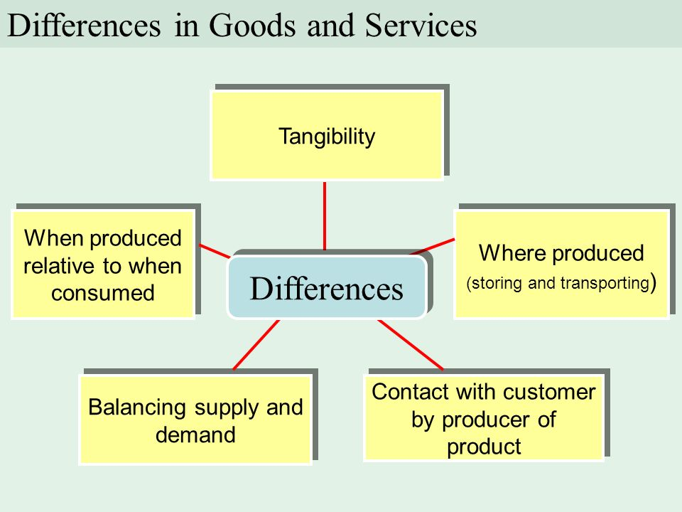 Differences in Goods and Services Tangibility When produced relative to when consumed Balancing supply and demand Contact with customer by producer of product Where produced (storing and transporting ) Differences