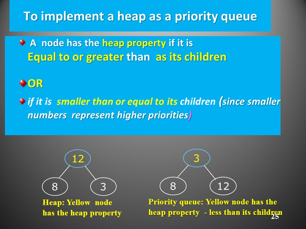 25 To implement a heap as a priority queue A node has the heap property if it is Equal to or greater than as its children OR ( since smaller numbers represent higher priorities) if it is smaller than or equal to its children ( since smaller numbers represent higher priorities) Heap: Yellow node has the heap property Priority queue: Yellow node has the heap property - less than its children