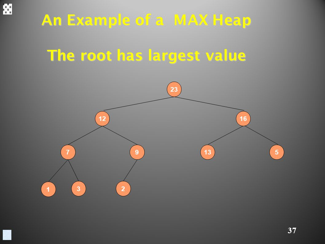 37 An Example of a MAX Heap The root has largest value